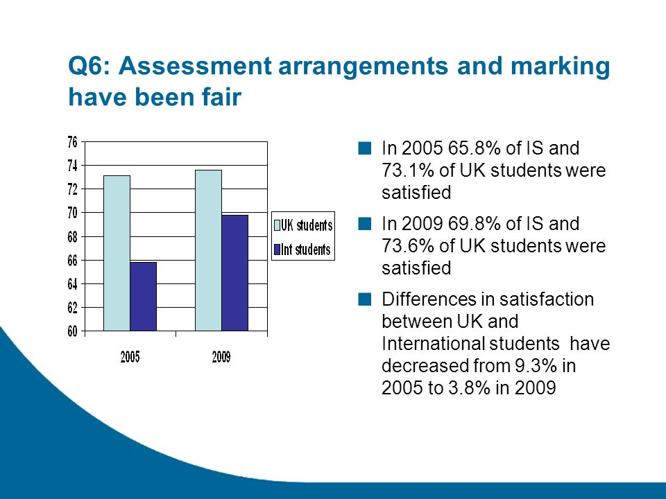 Q6: Assessment arrangements and marking have been fair In % of IS and 73.1% of UK students were satisfied In % of IS and 73.6% of UK students were satisfied Differences in satisfaction between UK and International students have decreased from 9.3% in 2005 to 3.8% in 2009