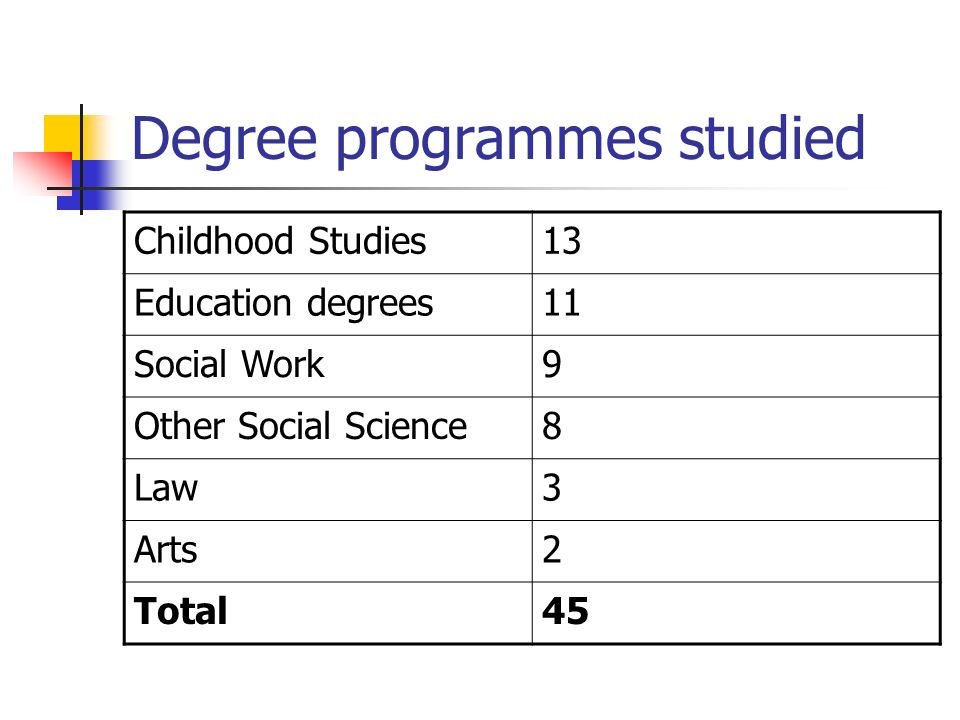 Degree programmes studied Childhood Studies13 Education degrees11 Social Work9 Other Social Science8 Law3 Arts2 Total45