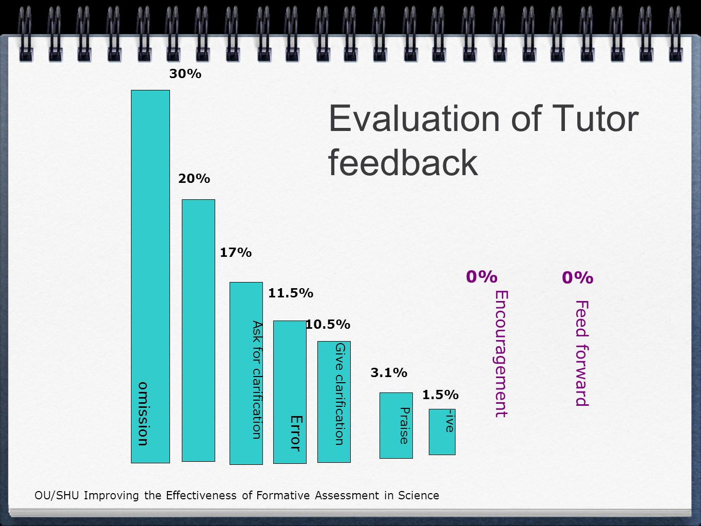 Evaluation of Tutor feedback omission Use of English Ask for clarification Error Give clarification Praise Encouragement Feed forward -ive 30% 20% 17% 11.5% 10.5% 3.1% 1.5% 0% 0% OU/SHU Improving the Effectiveness of Formative Assessment in Science