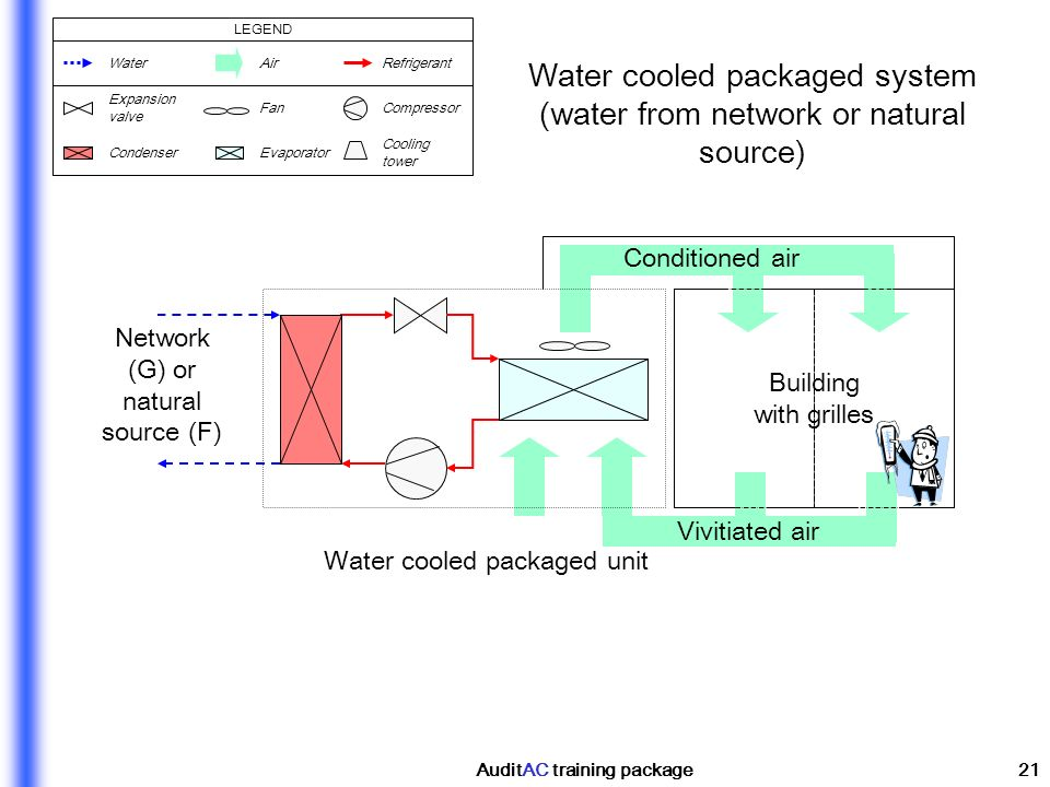 AuditAC training package21 Vivitiated air Network (G) or natural source (F) Water cooled packaged unit Building with grilles Water cooled packaged sys