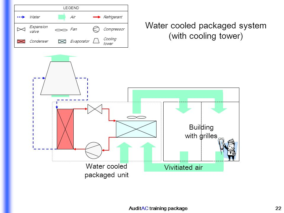 AuditAC training package22 Building with grilles Vivitiated air Water cooled packaged unit Water cooled packaged system (with cooling tower) WaterAirR