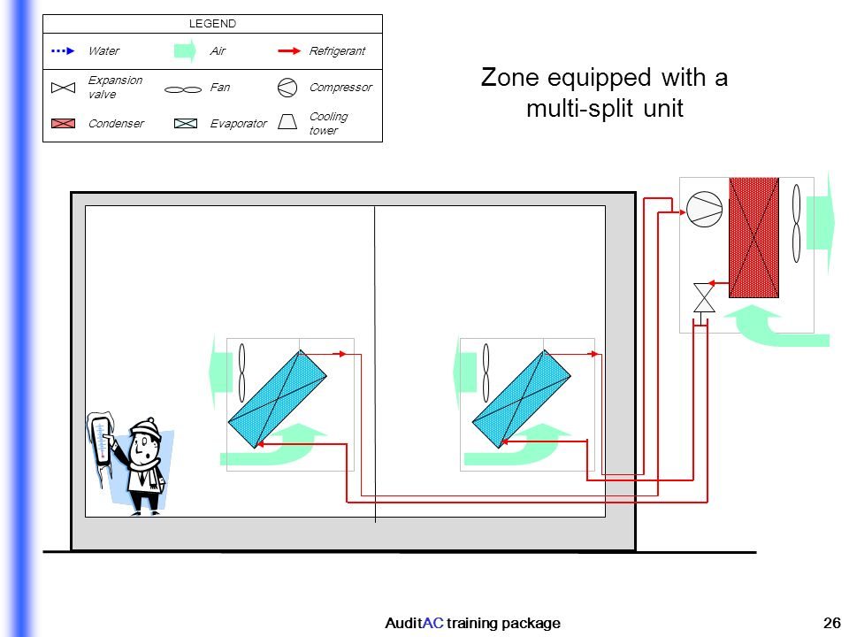 AuditAC training package26 Zone equipped with a multi-split unit WaterAirRefrigerant Cooling tower CondenserEvaporator Expansion valve FanCompressor L