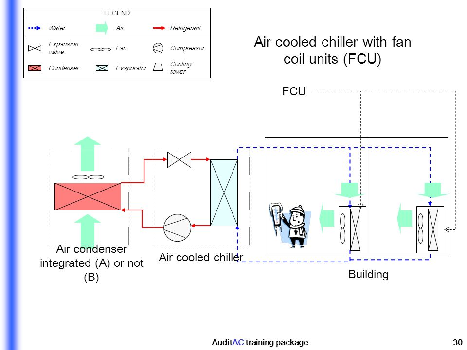 AuditAC training package30 Air cooled chiller Air condenser integrated (A) or not (B) Air cooled chiller with fan coil units (FCU) Building FCU WaterA