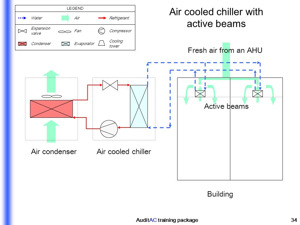 AuditAC training package34 Building Air condenser Active beams Air cooled chiller with active beams Fresh air from an AHU Air cooled chiller WaterAirR