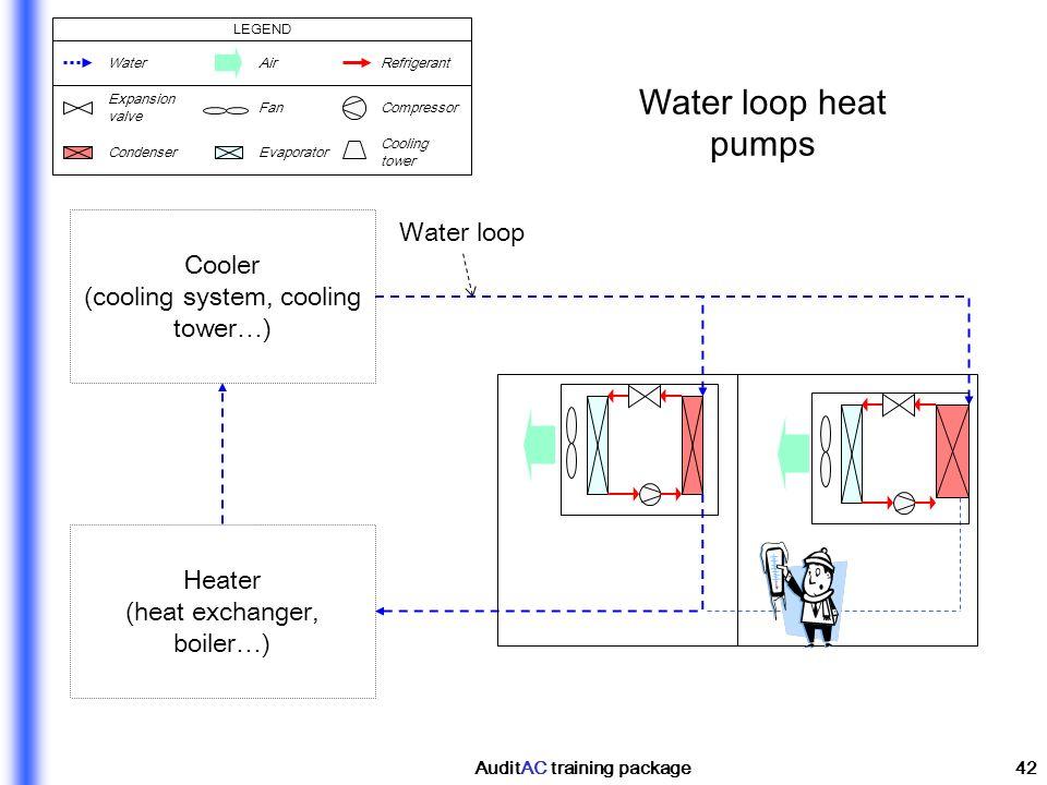 AuditAC training package42 Water loop heat pumps Cooler (cooling system, cooling tower…) Heater (heat exchanger, boiler…) Water loop WaterAirRefrigera