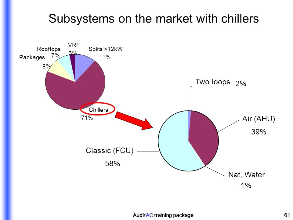 AuditAC training package61 Subsystems on the market with chillers Splits >12kW 11% Chillers 71% Packages 8% Rooftops 7% VRF 3% Two loops 2% Air (AHU)