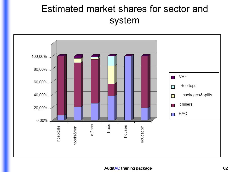 AuditAC training package62 Estimated market shares for sector and system