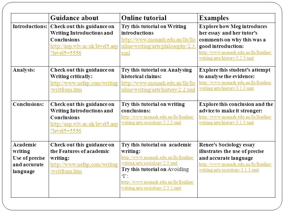 Benefits of template Clear direction to session Useful and organized links for skills tutors to refer to Tangible links and email for follow up by students Encouraging feedback from students to improve on advice