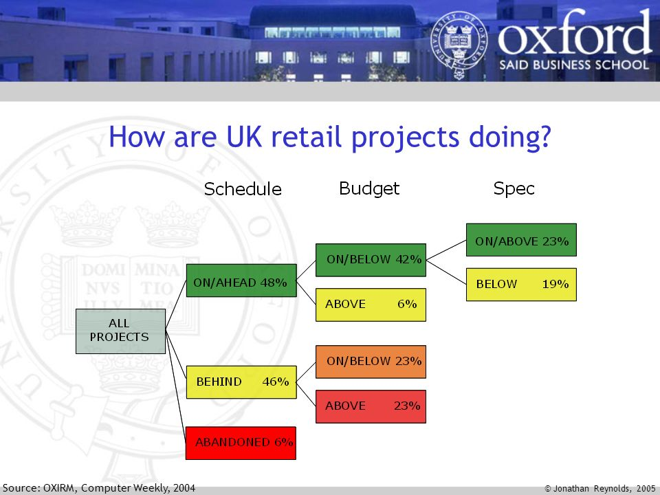 © Jonathan Reynolds, 2005 How are UK retail projects doing? Source: OXIRM, Computer Weekly, 2004
