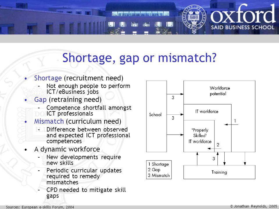 © Jonathan Reynolds, 2005 Shortage, gap or mismatch.