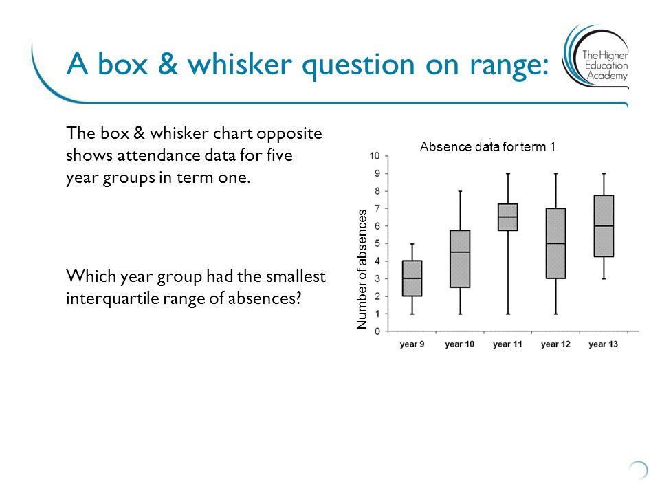 A box & whisker question on range: The box & whisker chart opposite shows attendance data for five year groups in term one. Which year group had the s