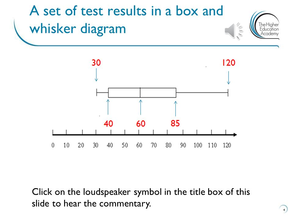 30 120 A set of test results in a box and whisker diagram 4 85 6040 Click on the loudspeaker symbol in the title box of this slide to hear the comment