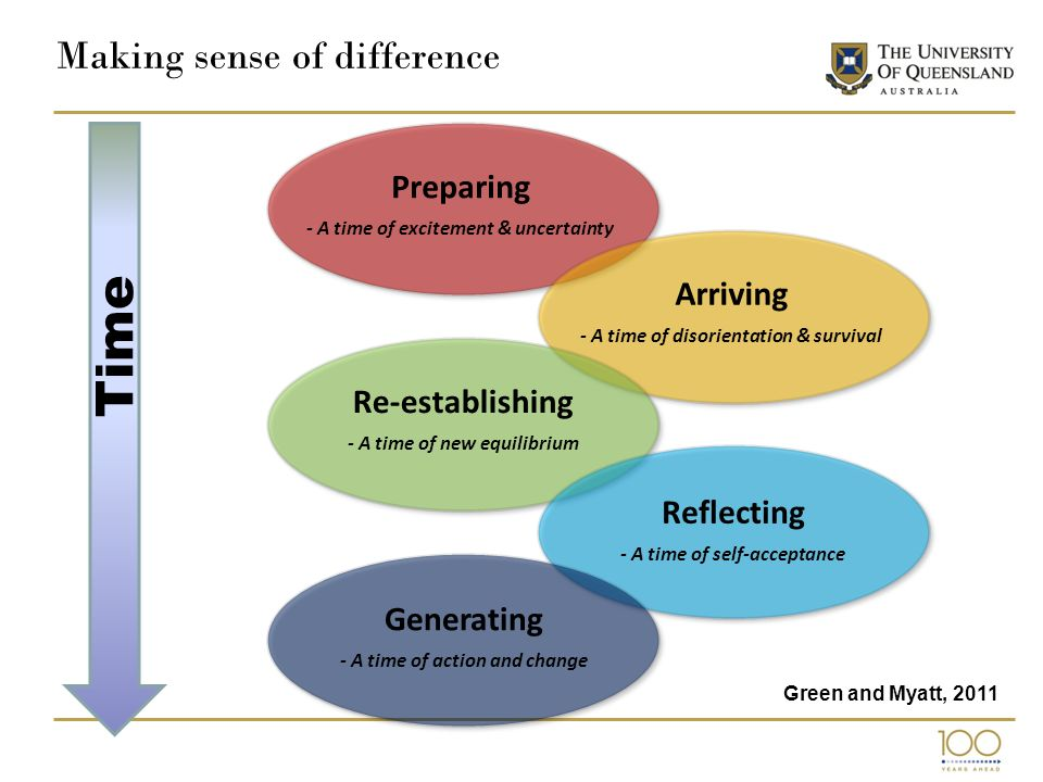 Making sense of difference Preparing - A time of excitement & uncertainty Arriving - A time of disorientation & survival Re-establishing - A time of new equilibrium Reflecting - A time of self-acceptance Generating - A time of action and change Time Green and Myatt, 2011