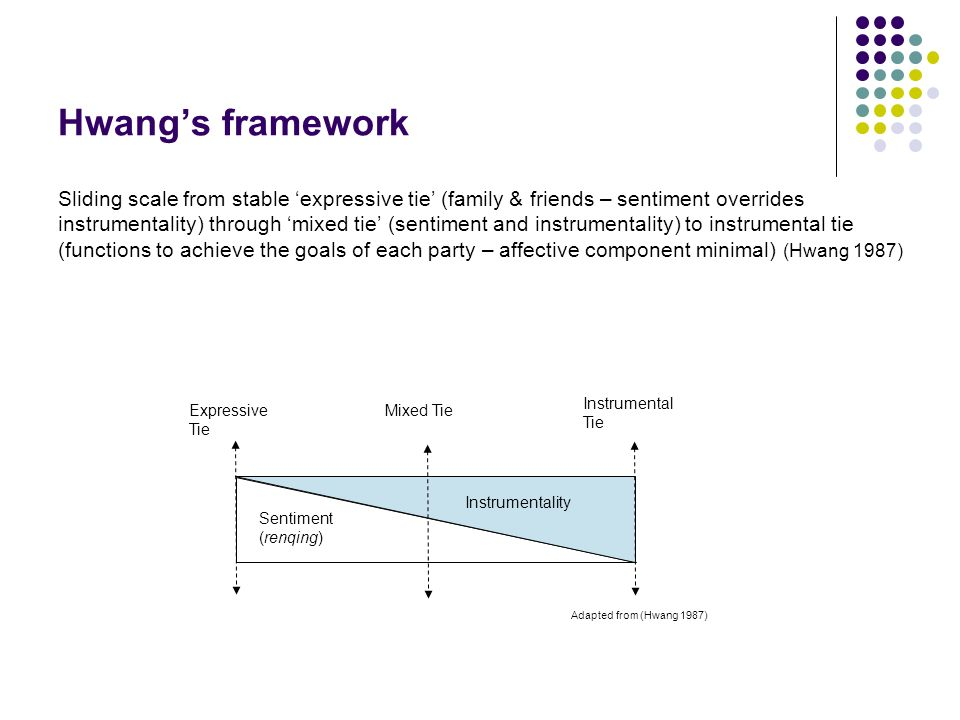 Hwangs framework Sliding scale from stable expressive tie (family & friends – sentiment overrides instrumentality) through mixed tie (sentiment and instrumentality) to instrumental tie (functions to achieve the goals of each party – affective component minimal) (Hwang 1987) Sentiment (renqing) Instrumentality Expressive Tie Mixed Tie Instrumental Tie Adapted from (Hwang 1987)