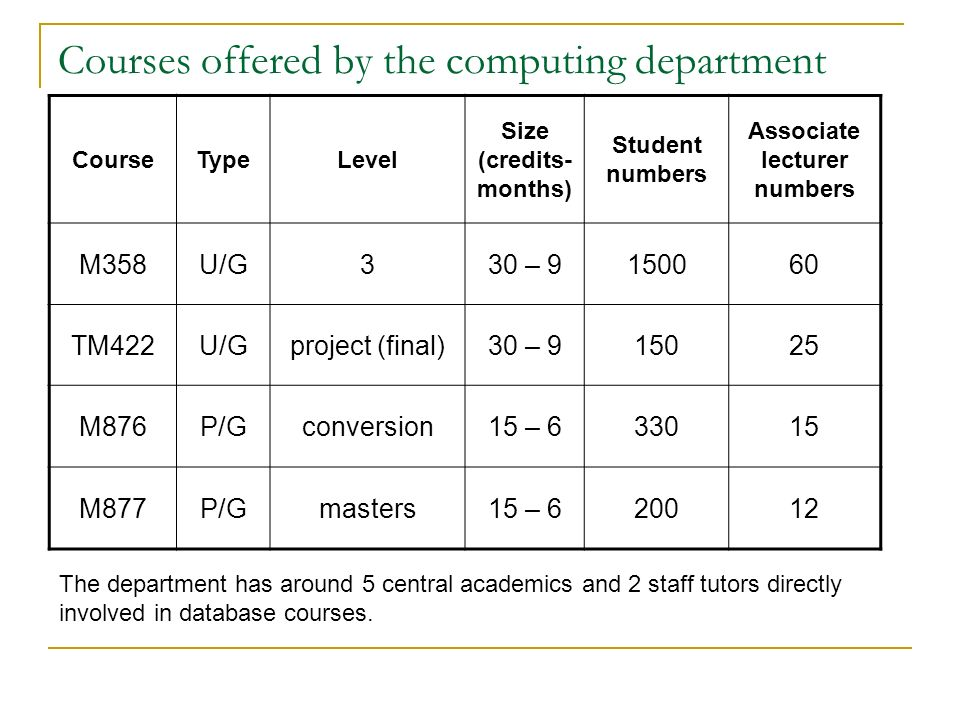 Courses offered by the computing department CourseTypeLevel Size (credits- months) Student numbers Associate lecturer numbers M358U/G330 – 9150060 TM422U/Gproject (final)30 – 915025 M876P/Gconversion15 – 633015 M877P/Gmasters15 – 620012 The department has around 5 central academics and 2 staff tutors directly involved in database courses.