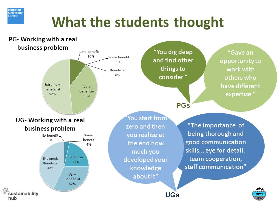 What the students thought PGs UGs You dig deep and find other things to consider Gave an opportunity to work with others who have different expertise