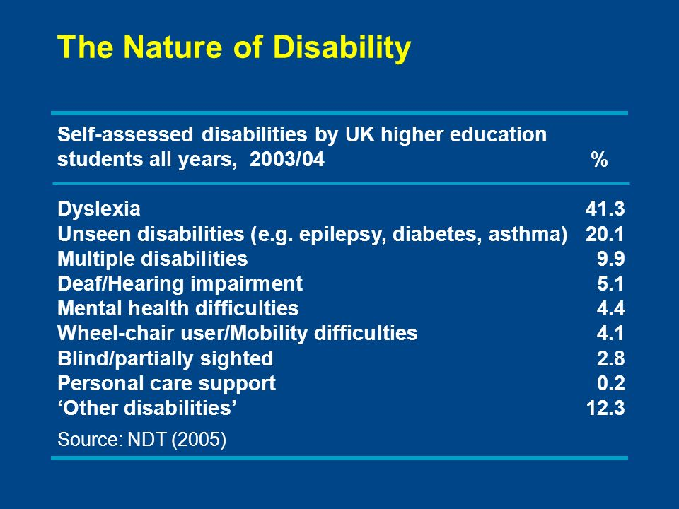 Self-assessed disabilities by UK higher education students all years, 2003/04% Dyslexia41.3 Unseen disabilities (e.g.