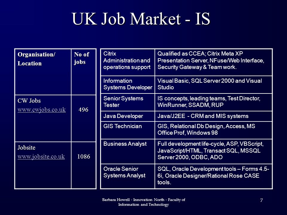 Barbara Howell - Innovation North - Faculty of Information and Technology 7 UK Job Market - IS Organisation/Location No of jobs CW Jobs Jobsite Citrix Administration and operations support Qualified as CCEA; Citrix Meta XP Presentation Server, NFuse/Web Interface, Security Gateway & Team work.