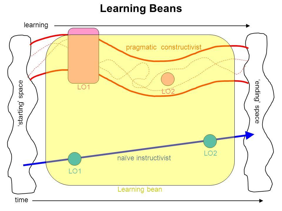 Learning Beans time learning starting space ending space naïve instructivist pragmatic constructivist LO1 LO2 LO1 LO2 Learning bean