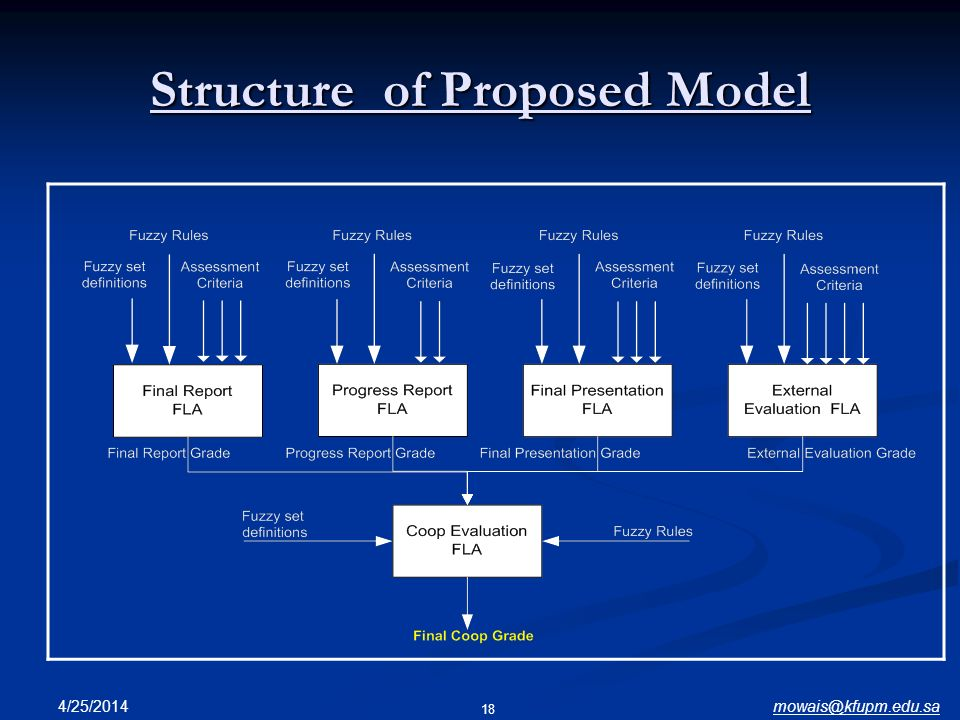 mowais@kfupm.edu.sa4/25/2014 18 Structure of Proposed Model