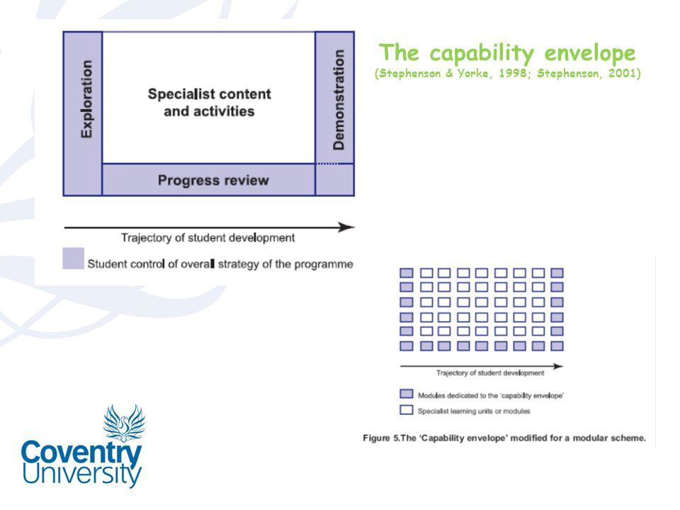 The capability envelope (Stephenson & Yorke, 1998; Stephenson, 2001)