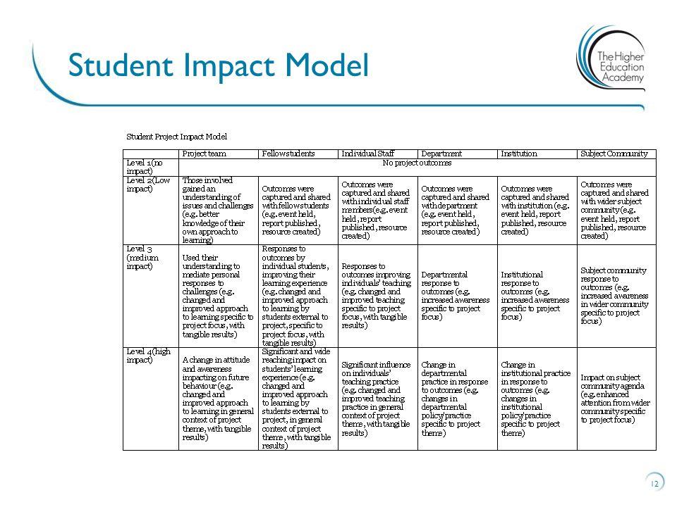 Student Impact Model 12