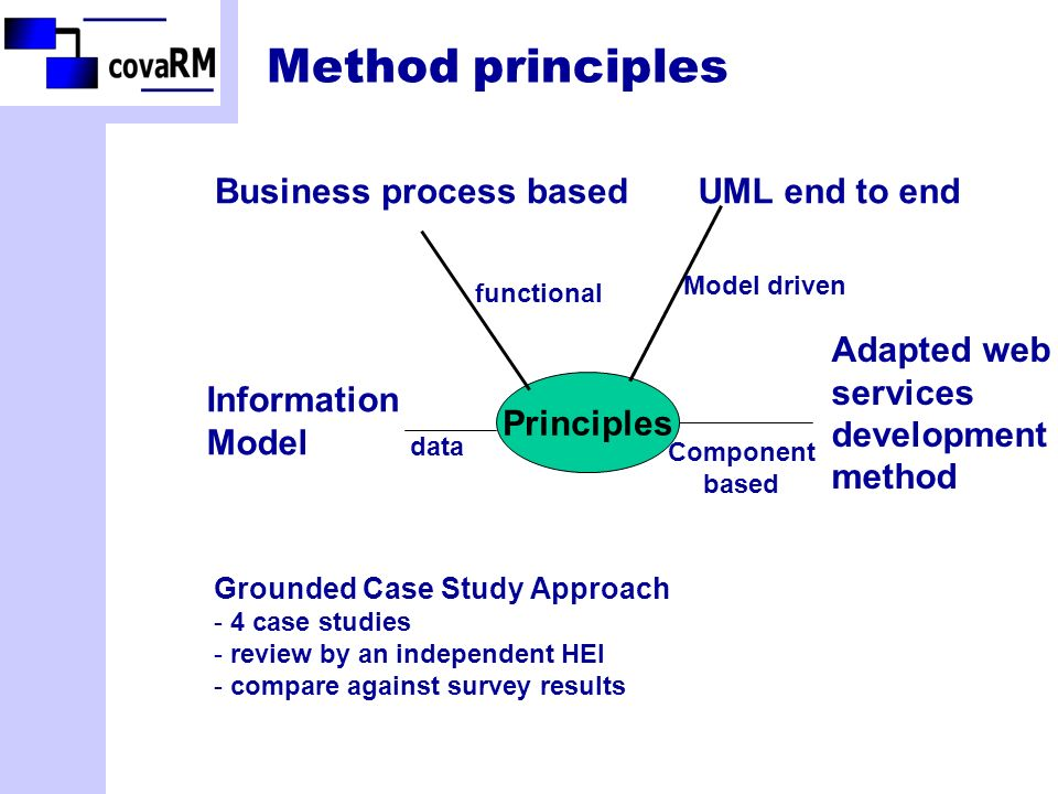 Method principles Principles Grounded Case Study Approach - 4 case studies - review by an independent HEI - compare against survey results Business process based functional Information Model data UML end to end Model driven Adapted web services development method Component based