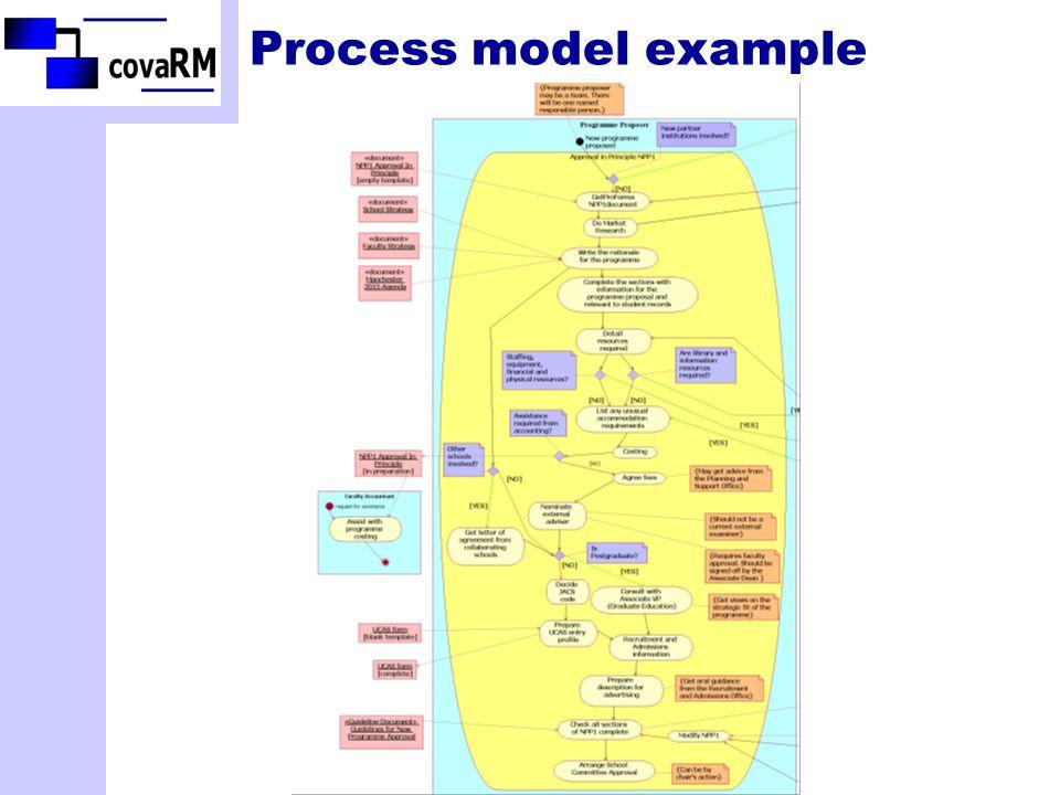 Process model example