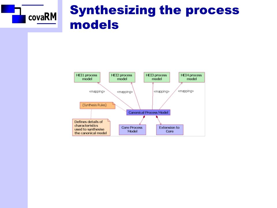 Synthesizing the process models