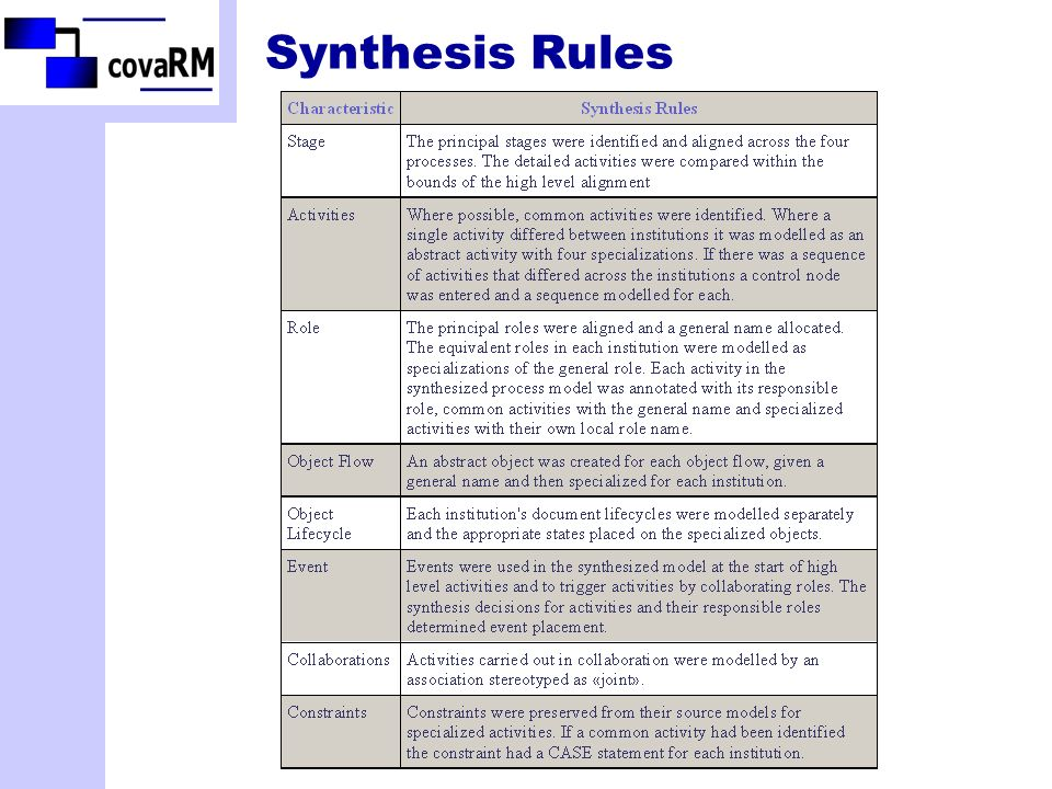 Synthesis Rules