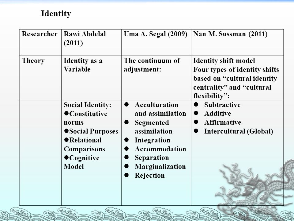 ResearcherRawi Abdelal (2011) Uma A. Segal (2009)Nan M. Sussman (2011) TheoryIdentity as a Variable The continuum of adjustment: Identity shift model