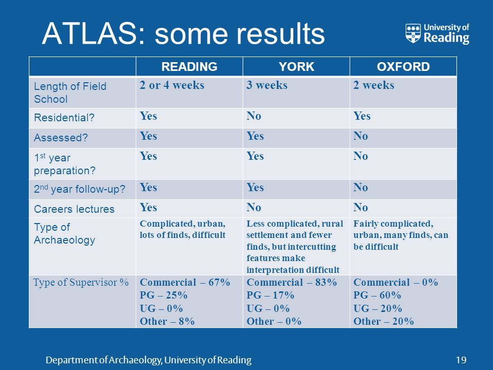 Department of Archaeology, University of Reading ATLAS: some results READINGYORKOXFORD Length of Field School 2 or 4 weeks3 weeks2 weeks Residential?