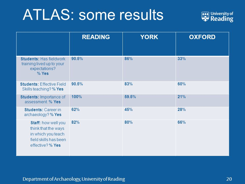 Department of Archaeology, University of Reading ATLAS: some results READINGYORKOXFORD Students: Has fieldwork training lived up to your expectations?