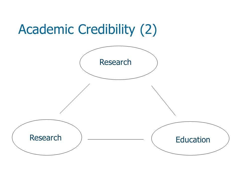 Academic Credibility (2) Research Education