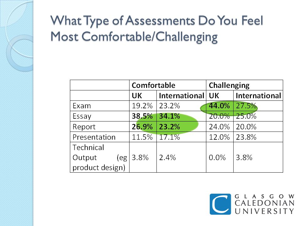 What Type of Assessments Do You Feel Most Comfortable/Challenging