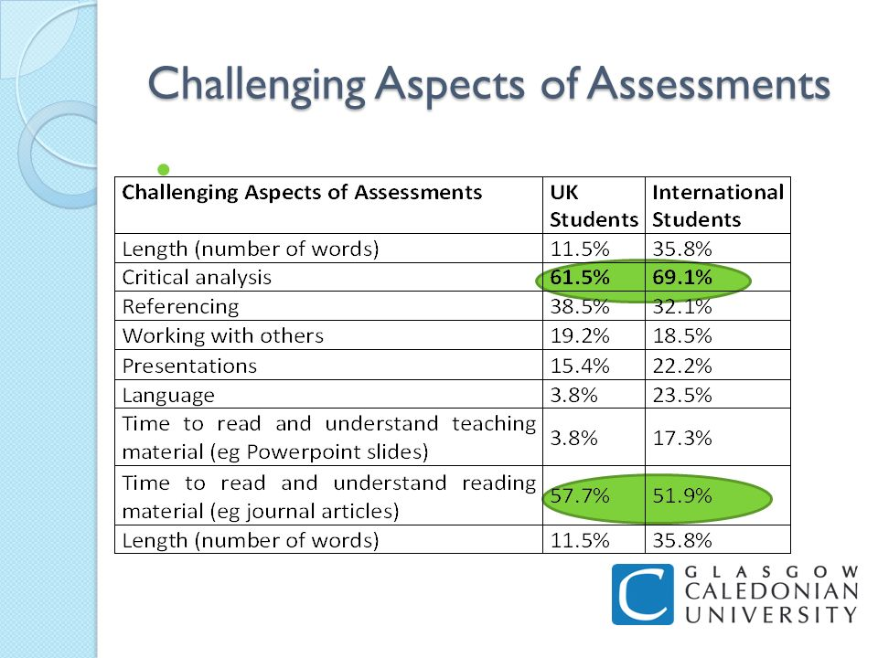 Challenging Aspects of Assessments