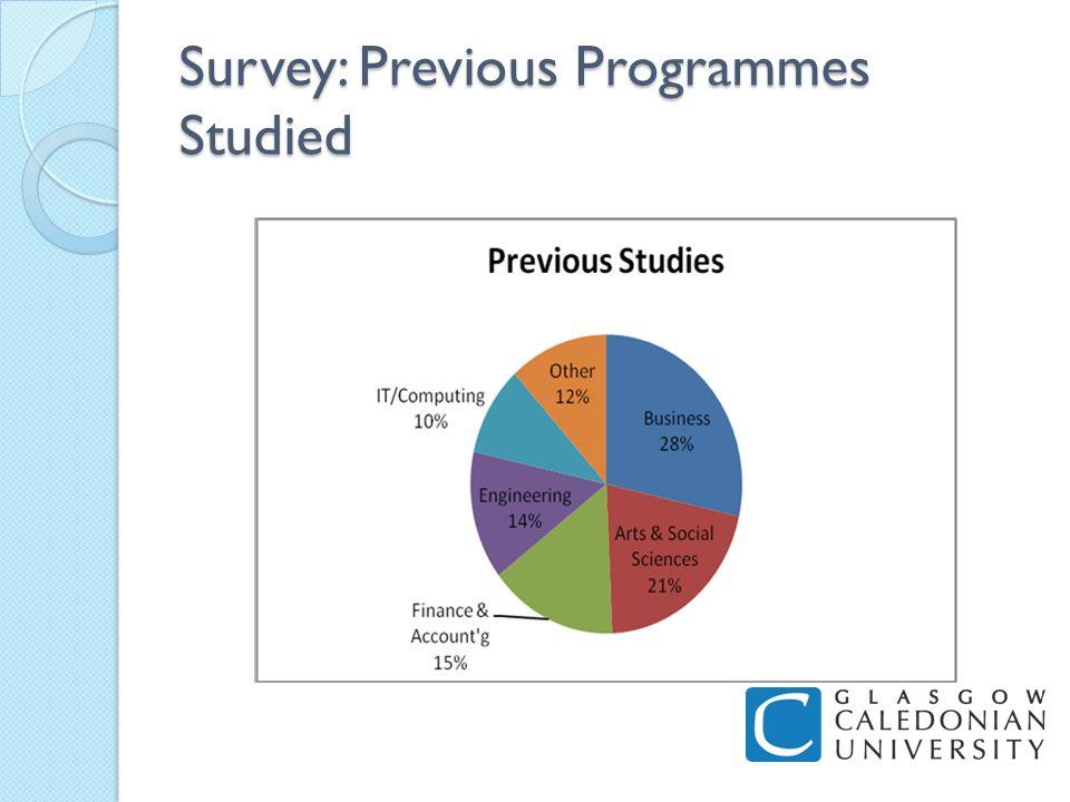Survey: Previous Programmes Studied