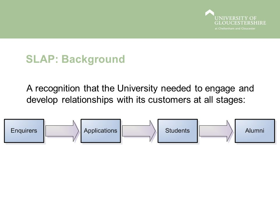 SLAP: Benefits for Student Retention The right courses for the right students Ensure enquirers and applicants have accurate and accessible information to make the right choice about the course and University Engage enquirers and applicants with different Faculties/Departments and increase conversion rates Tool not a solution.