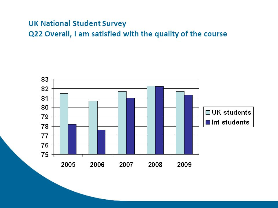 UK National Student Survey Q22 Overall, I am satisfied with the quality of the course