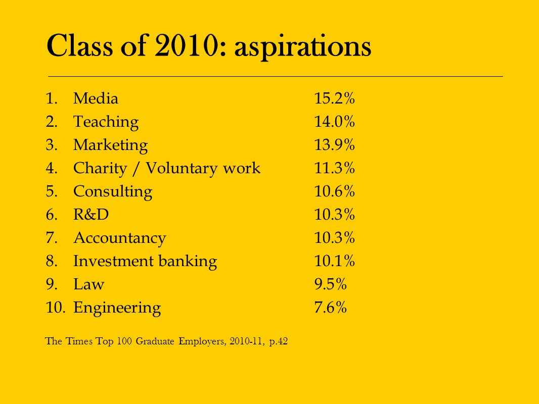 Class of 2010: aspirations 1.Media15.2% 2.Teaching14.0% 3.Marketing13.9% 4.Charity / Voluntary work11.3% 5.Consulting10.6% 6.R&D10.3% 7.Accountancy10.3% 8.Investment banking10.1% 9.Law9.5% 10.Engineering7.6% The Times Top 100 Graduate Employers, , p.42