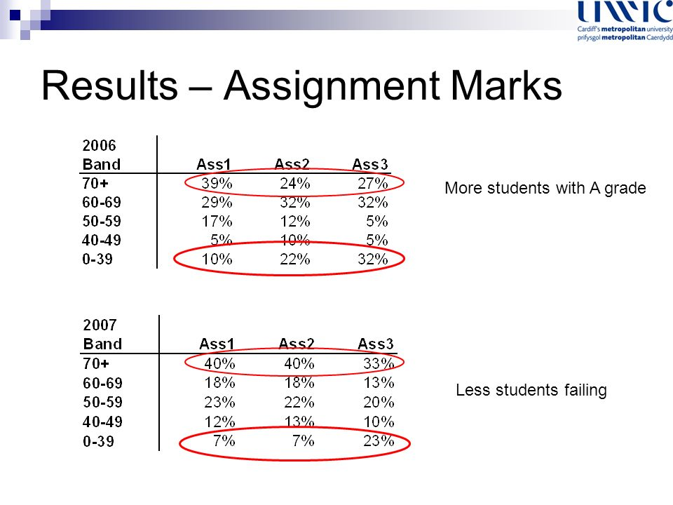 Results – Assignment Marks More students with A grade Less students failing