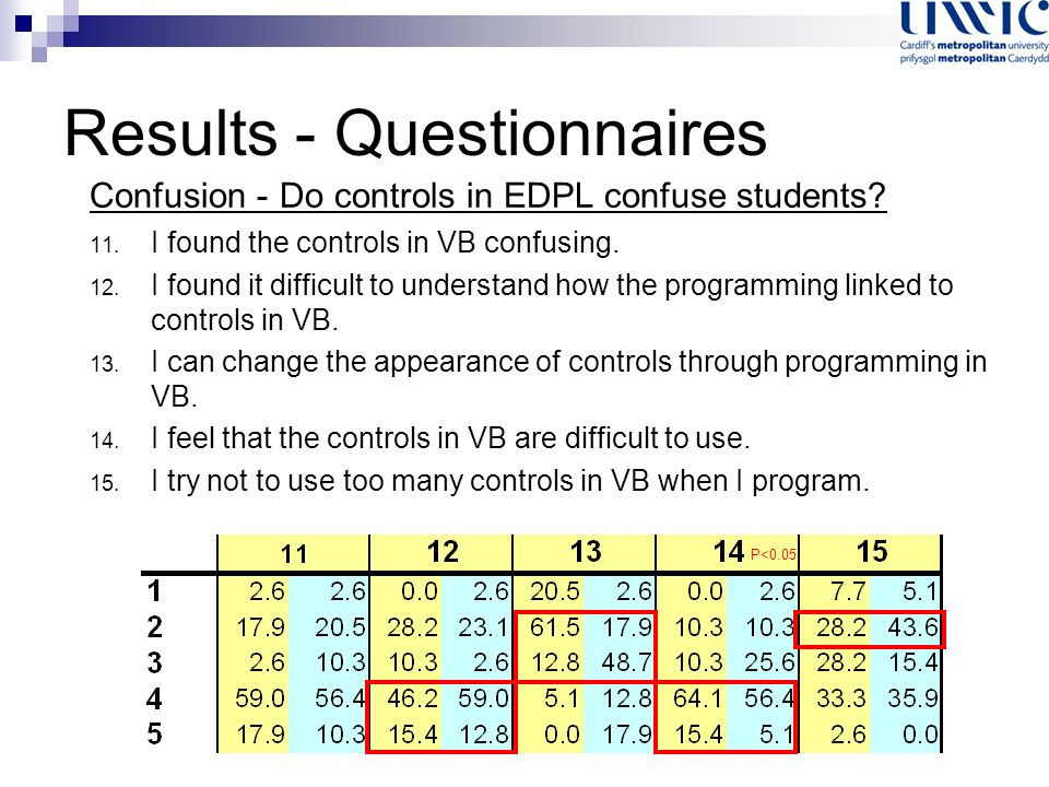 Results - Questionnaires Confusion - Do controls in EDPL confuse students.