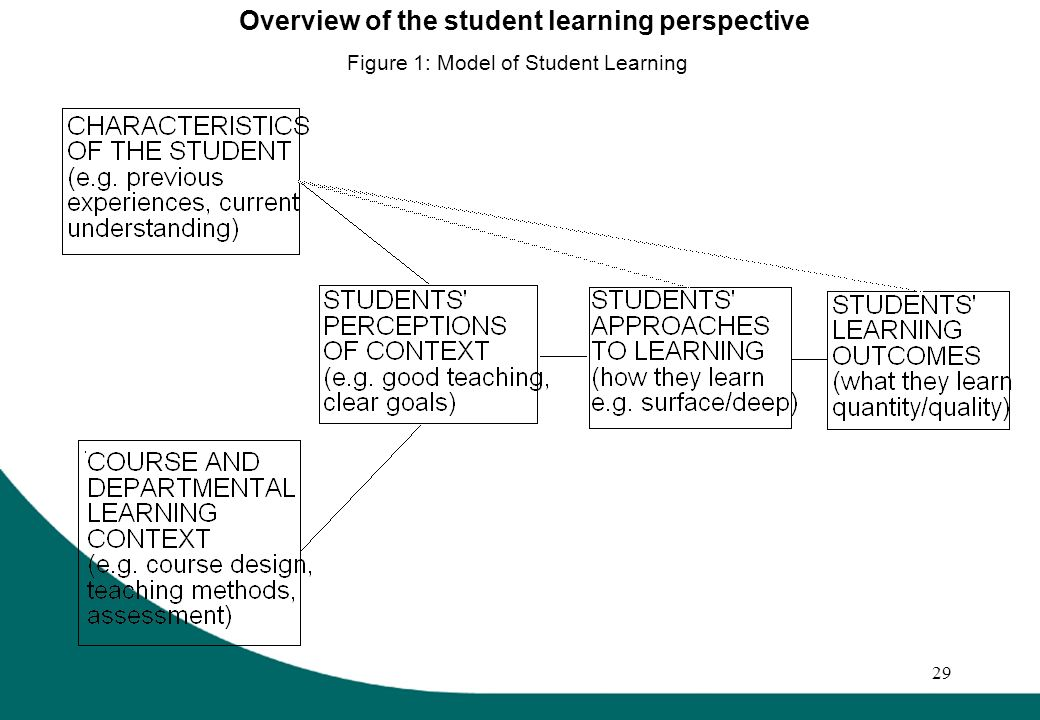 29 Overview of the student learning perspective Figure 1: Model of Student Learning