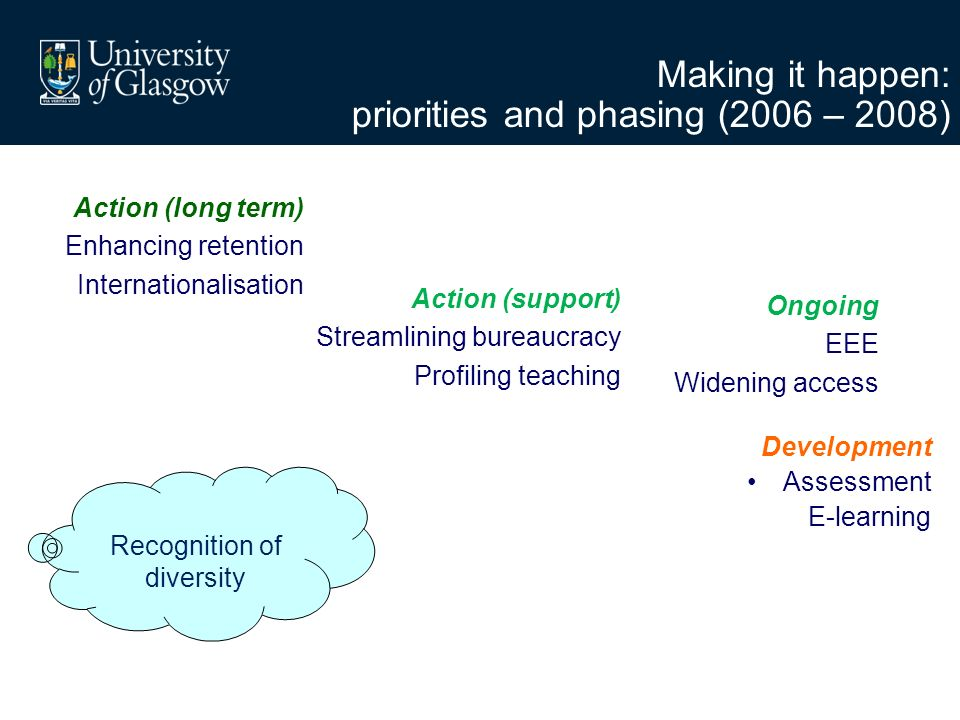 Making it happen: priorities and phasing (2006 – 2008) Action (long term) Enhancing retention Internationalisation Action (support) Streamlining bureaucracy Profiling teaching Development Assessment E-learning Recognition of diversity Ongoing EEE Widening access