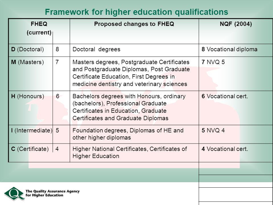 Framework for higher education qualifications FHEQ (current) Proposed changes to FHEQNQF (2004) D (Doctoral) 8Doctoral degrees8 Vocational diploma M (Masters) 7Masters degrees, Postgraduate Certificates and Postgraduate Diplomas, Post Graduate Certificate Education, First Degrees in medicine dentistry and veterinary sciences 7 NVQ 5 H (Honours) 6Bachelors degrees with Honours, ordinary (bachelors), Professional Graduate Certificates in Education, Graduate Certificates and Graduate Diplomas 6 Vocational cert.