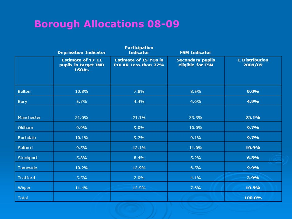 Borough Allocations 08-09 Deprivation Indicator Participation IndicatorFSM Indicator Estimate of Y7-11 pupils in target IMD LSOAs Estimate of 15 YOs in POLAR Less than 27% Secondary pupils eligible for FSM £ Distribution 2008/09 Bolton10.8%7.8%8.5%9.0% Bury5.7%4.4%4.6%4.9% Manchester21.0%21.1%33.3%25.1% Oldham9.9%9.0%10.0%9.7% Rochdale10.1%9.7%9.1%9.7% Salford9.5%12.1%11.0%10.9% Stockport5.8%8.4%5.2%6.5% Tameside10.2%12.9%6.5%9.9% Trafford5.5%2.0%4.1%3.9% Wigan11.4%12.5%7.6%10.5% Total 100.0%