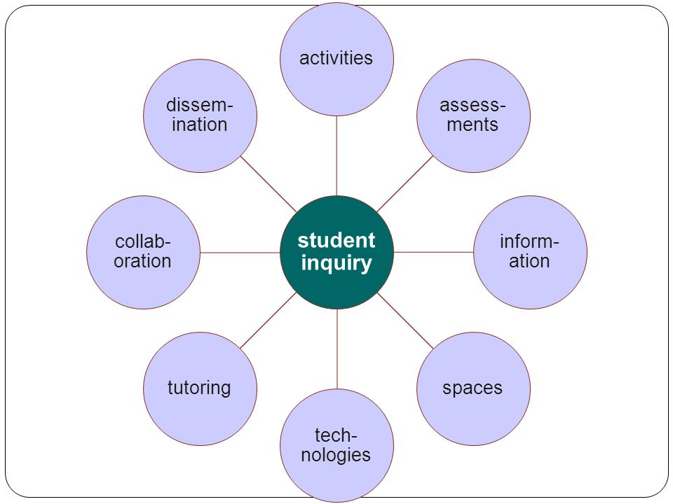 student inquiry activities assess- ments inform- ation spaces tech- nologies tutoring collab- oration dissem- ination