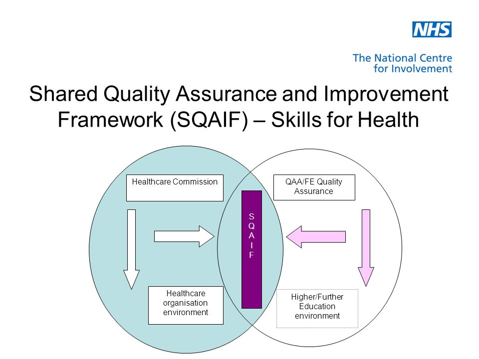 Shared Quality Assurance and Improvement Framework (SQAIF) – Skills for Health Higher/Further Education environment Healthcare CommissionQAA/FE Quality Assurance Healthcare organisation environment SQAIFSQAIF