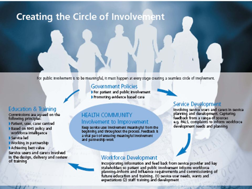 Clarifying the role of public involvement in healthcare education Criterion include: Effective co-ordination for patient and public involvement strategy and implementation Recruitment and selection of students Development of staff Curriculum design, delivery and management Practice learning Assessment of leaning Monitoring and review Recruitment of staff