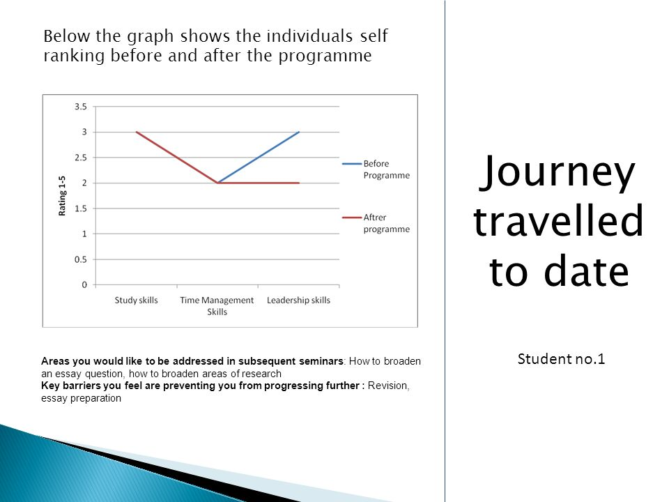 Journey travelled to date Below the graph shows the individuals self ranking before and after the programme Areas you would like to be addressed in subsequent seminars: How to broaden an essay question, how to broaden areas of research Key barriers you feel are preventing you from progressing further : Revision, essay preparation Student no.1